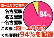 デリヘルのデメリット=移動時間は完全排除!名古屋駅→名古屋駅→名古屋駅だけでなく、どのエリアでも同一エリア内でのご案内記録を94%を達成!