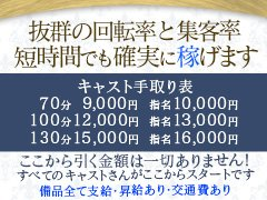 ~只今体験特典として二日間全額バックキャンペーンを実施中~<br />その後新人期間三ヶ月間完全保証!<br />◆4時間待機→1万円<br />◆5時間待機→2万円<br />◆6時間待機→3万円とつづきます<br />まずはオリオンがどのようなお店なのかじっくり観察してください!入店するかしないかはその後ご自身の判断にお任せします。<br /><br /><br />朝8時から確実な電話の鳴りがあるからこそ実現する保証制度<br />働ける時間に限りある主婦でも確実な安心のもと働ける環境を作ることこそがこれからのデリヘル業界に大切なことだと思っております。キャストさんが安心して働ける環境が確立してこそお店の発展にもつながると確信しております。<br />短時間待機で確実に稼ぎたい女性から長時間でしっかり稼ぎたい女性までのすべてをカバーできる体制が整っている!それがオリオンです。