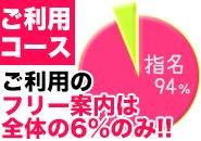 指名料の2,000円はほぼ全ての皆様のお給料になる!!さらにオプションや交通費も全てお給料になります!!