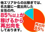 安心の出稼ぎプランもご用意しております!!一度、名古屋に来られた他府県の方々は稼げる事を実感しているから、85%以上が再出向しております!!